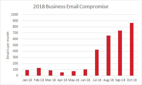 BEC / Whaling emails discovered in 2018