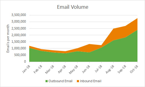 Total email volume for 2018