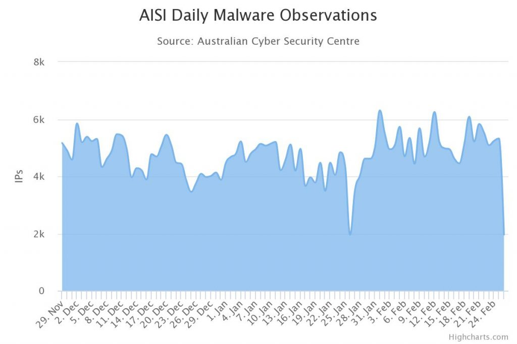 Cyber Security Malware Statistics - Essential Eight Cyber Strategy