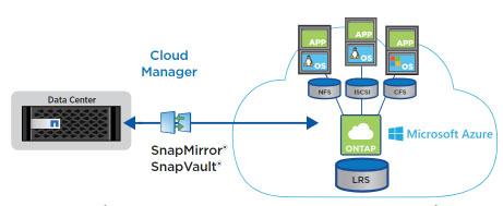 NetApp Cloud Volumes