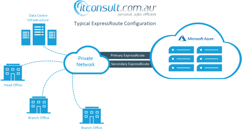 Microsoft ExpressRoute by ITConsult